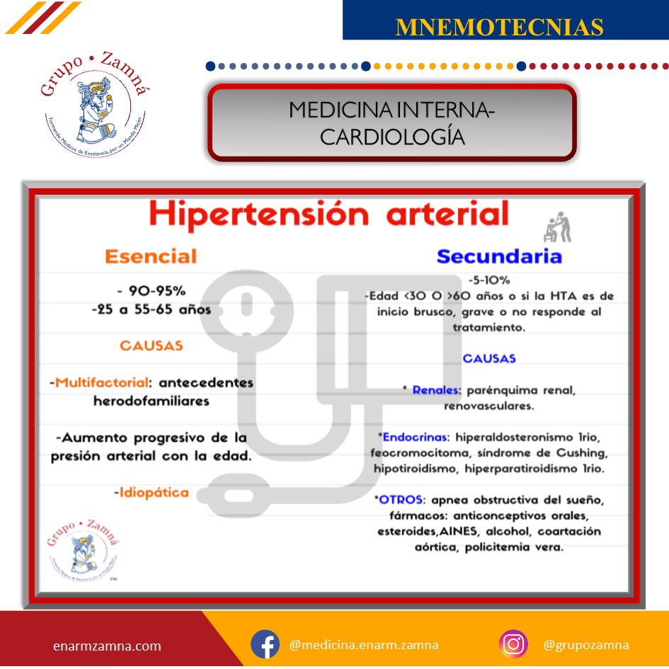 MEDICINA INTERNA-CARDIOLOGÍA HIPERTENSIÓN ARTERIAL