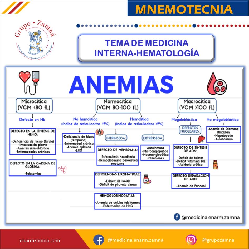 MNEMOTECNIA DE ANEMIAS